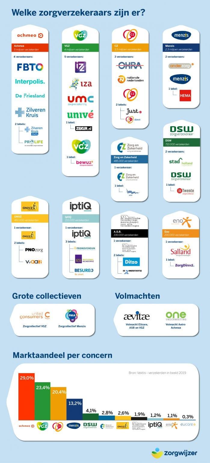 infographic-zorgverzekeraars-nederland-april-2019-698x1536